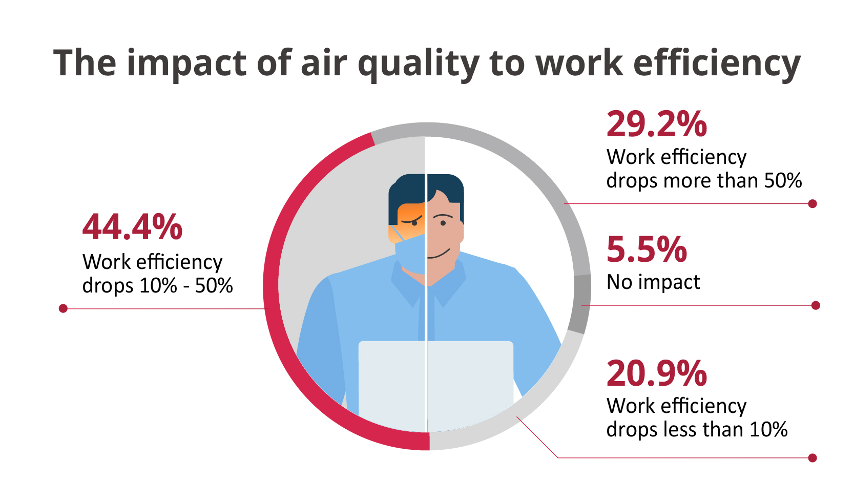 The impact of air quality to work efficiency