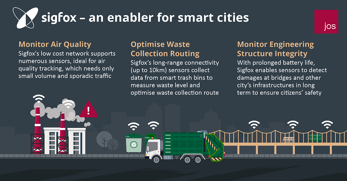Sigfox – an enabler for smart cities
