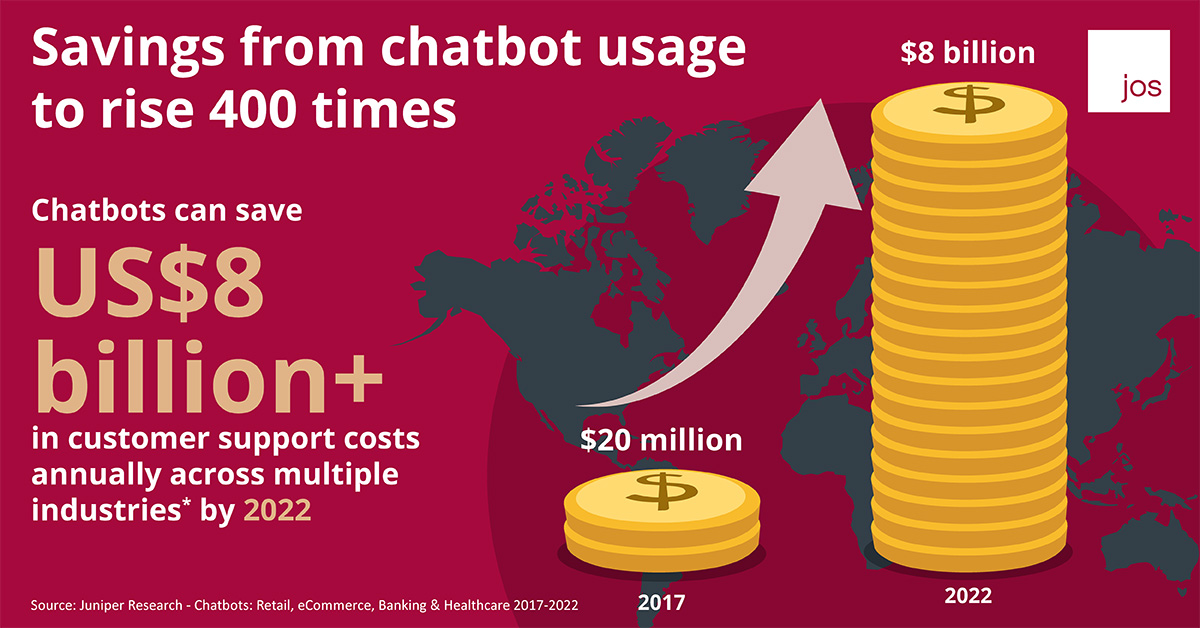 AI: Chatbot saving