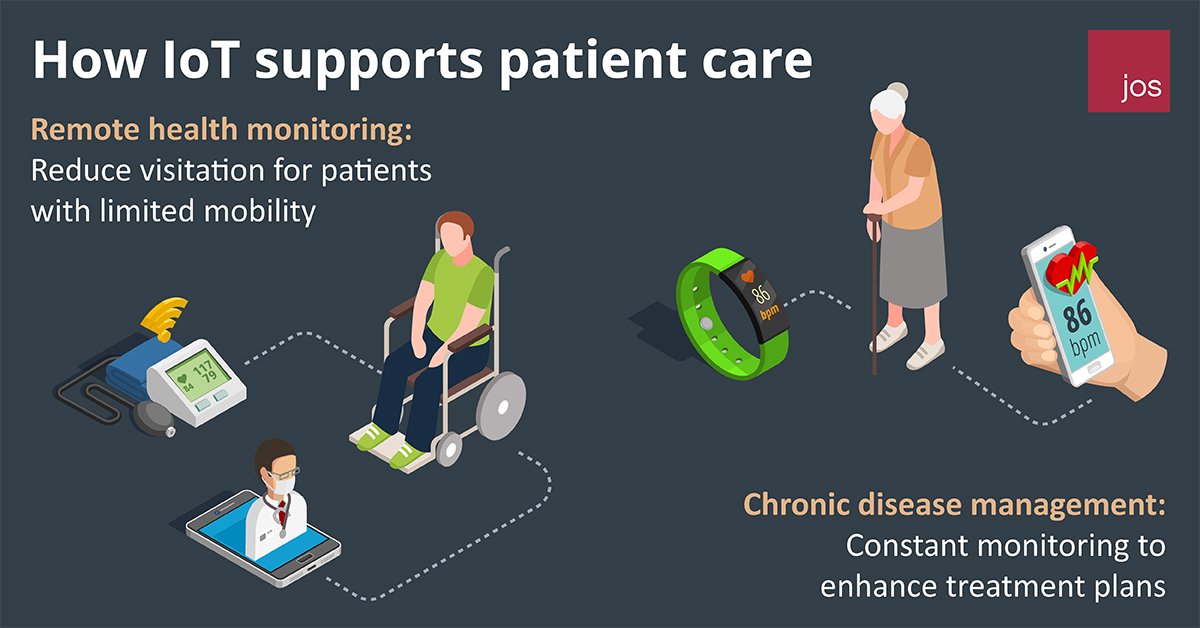 How IoT supports Patient Care