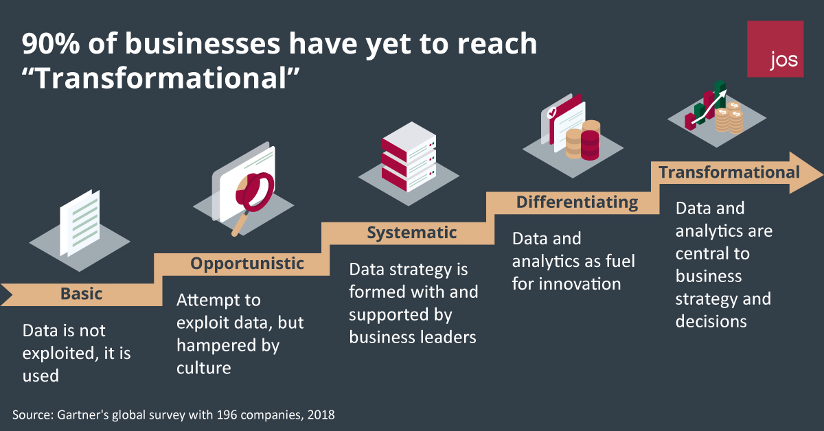 90% of business have yet to reach Transformational