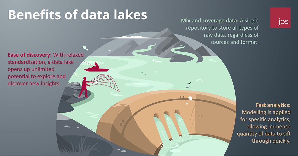 Benefits of Data Lake
