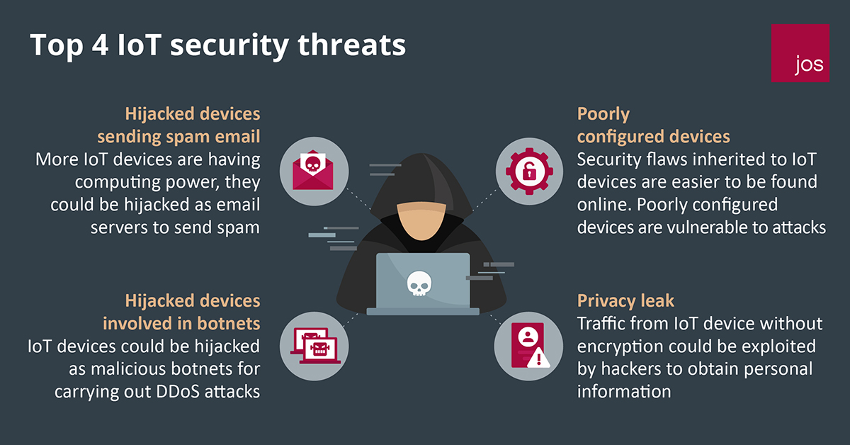 Top 4 IoT security threats