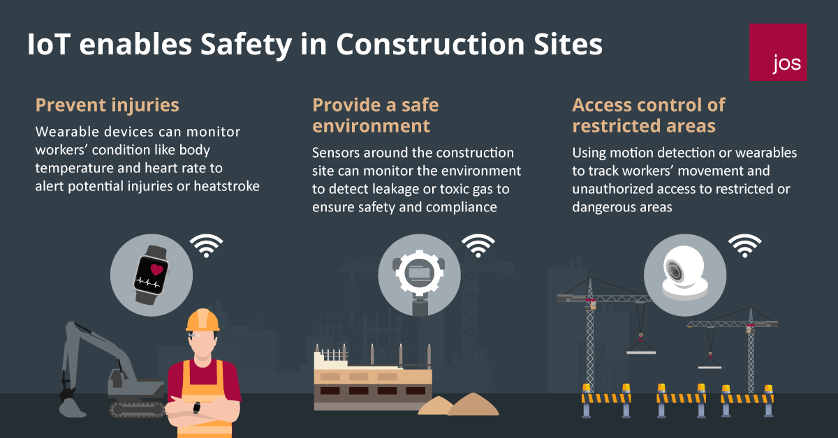 IOT enables Safety in Construction sites
