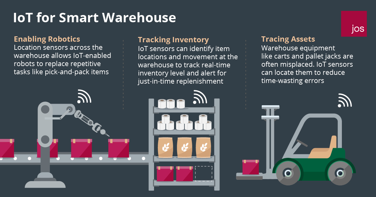 IoT for Smart Warehouse