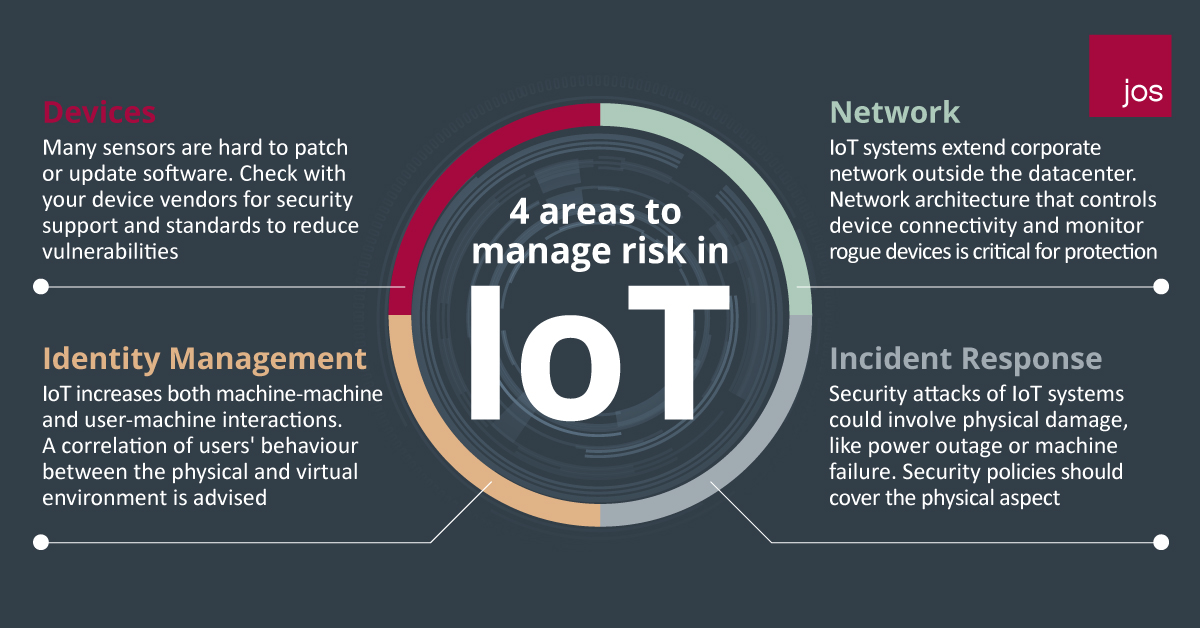 4 areas to manage risk in IOT