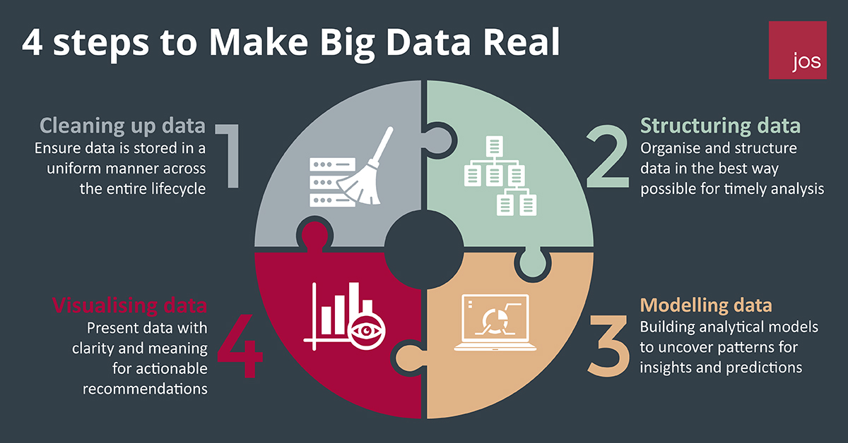 4 steps to make big data real