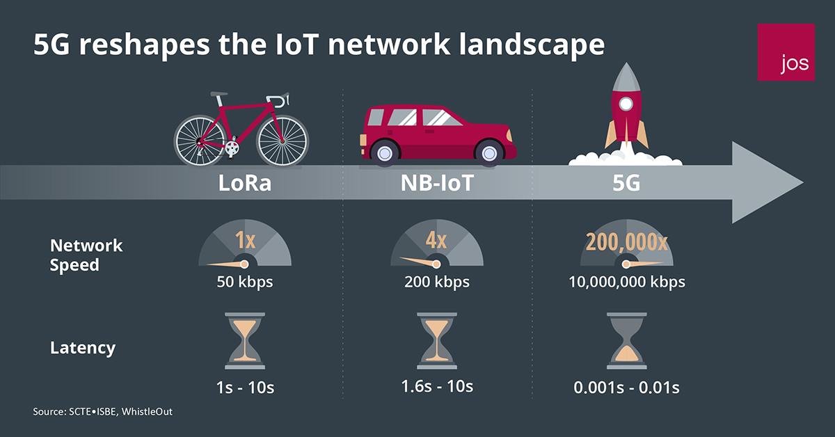 5G reshapes the IoT network landscape