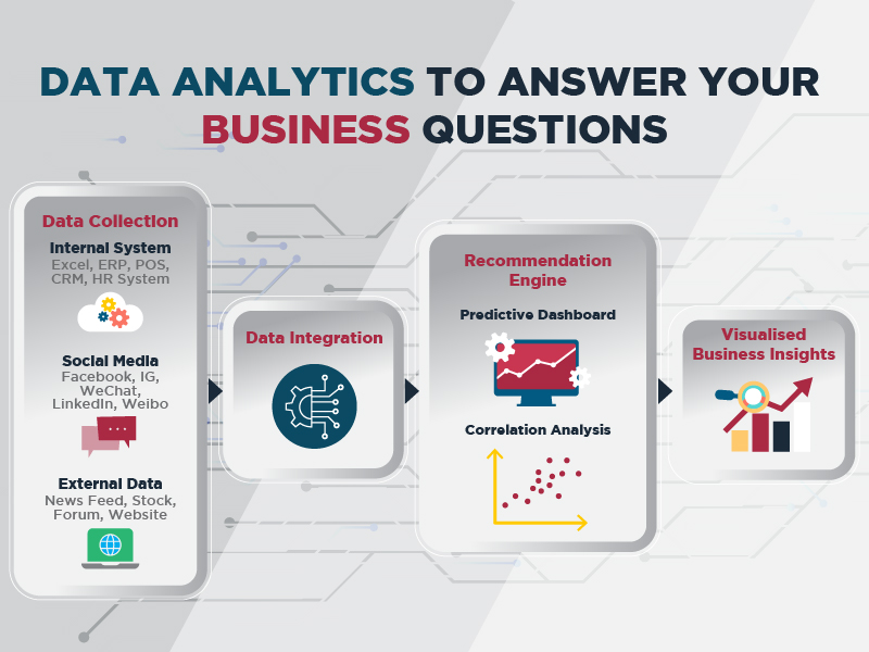 Data analytics to answer your business questions