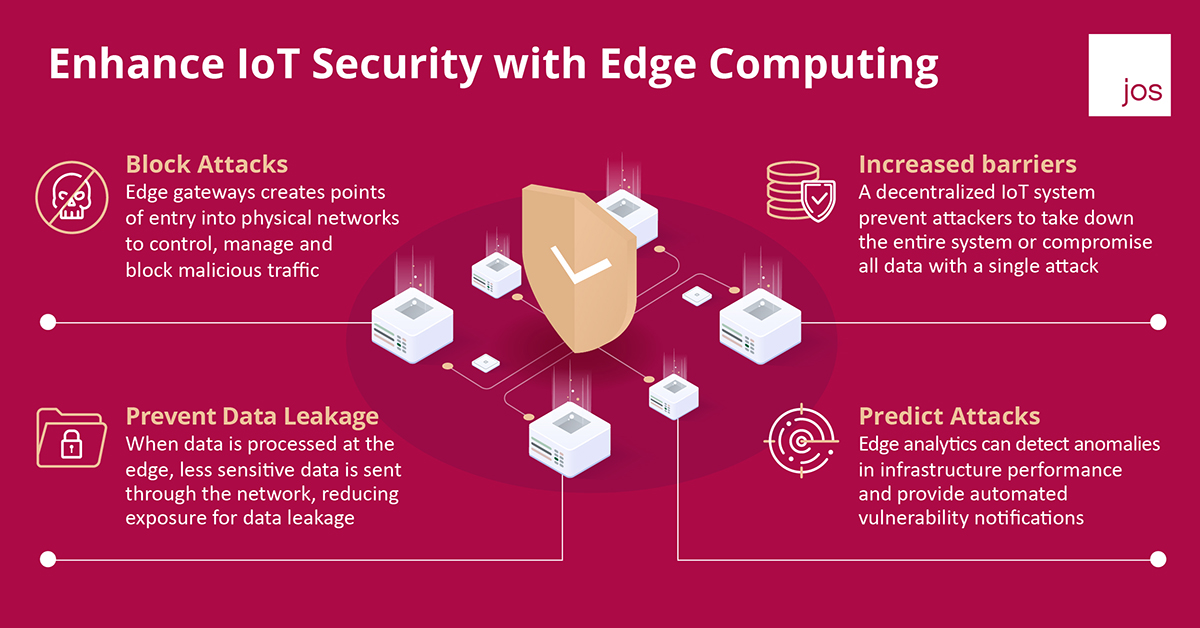 Enhance IoT Security with Edge Computing