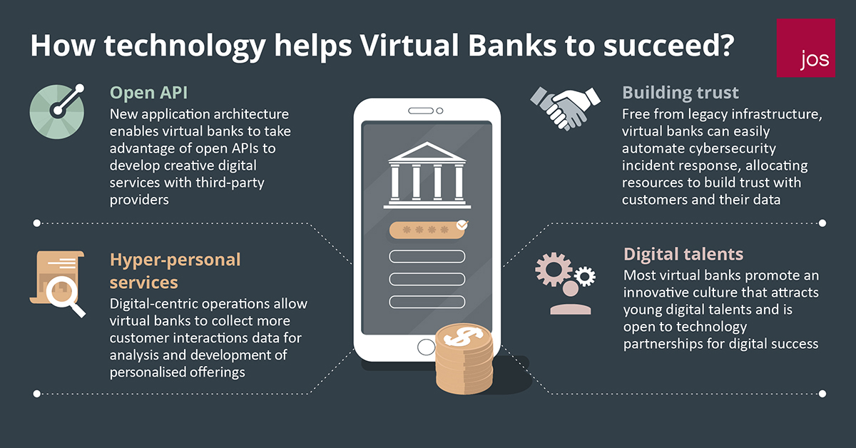 How technology helps Virtual Banks to succeed