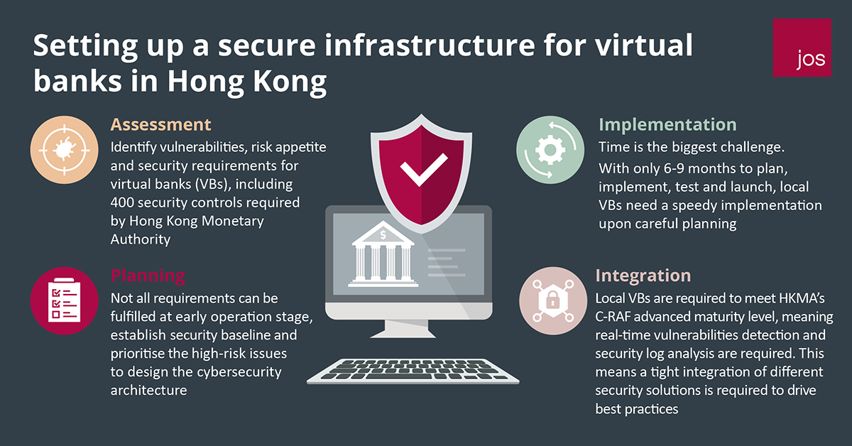 Setting up a secure infrastructure for virtual banks in Hong Kong