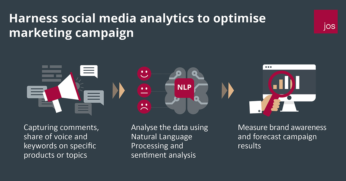 Social Media analytics for marketing