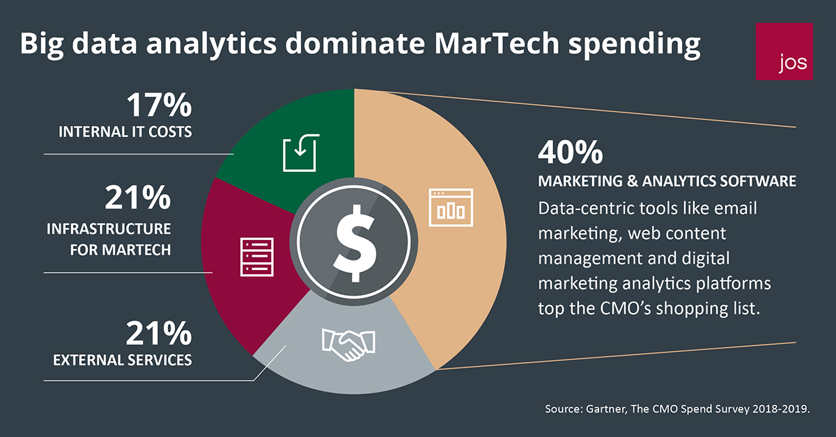 Big data analytics dominate MarTech spending